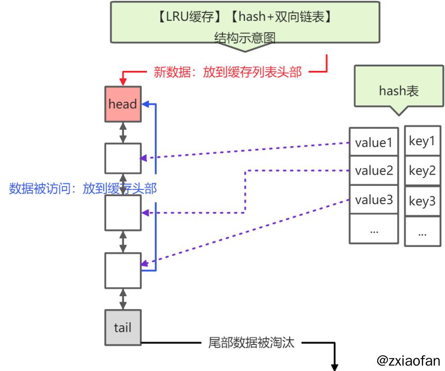 LRU结构示意图